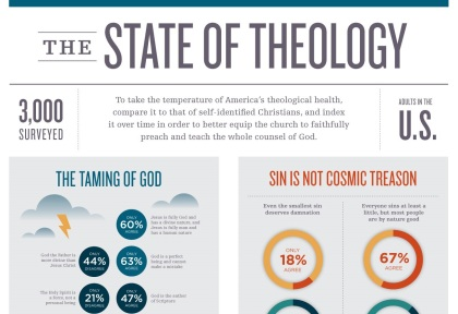 TheStateOfTheology-Infographic-image_cropped