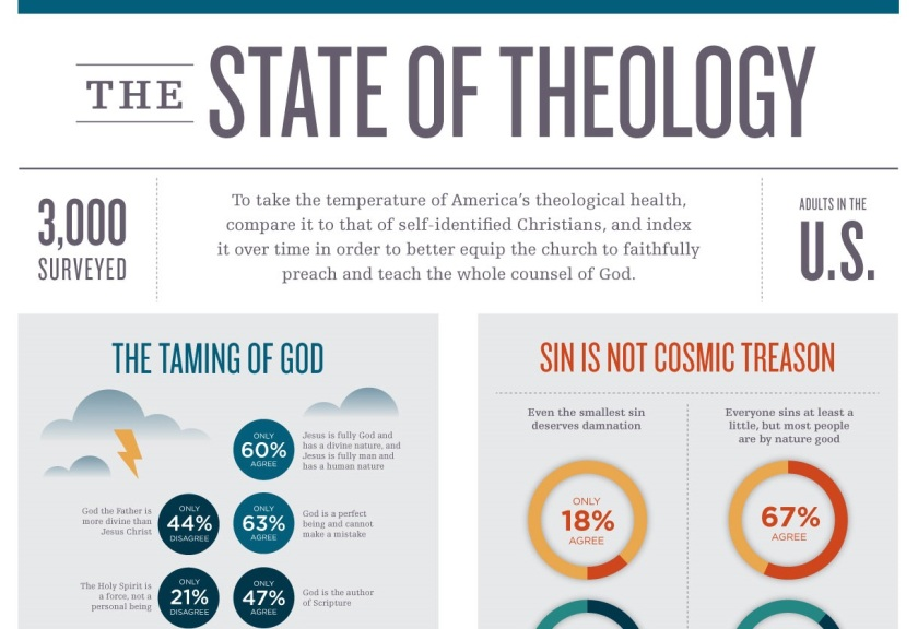 TheStateOfTheology-Infographic-image_cropped